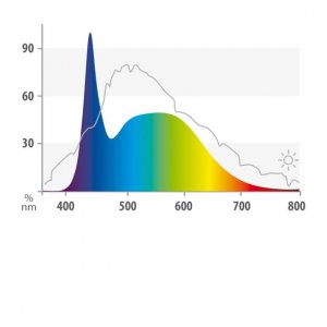 Juwel LED Nature Spectrum