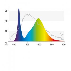 Juwel LED Colour Spectrum